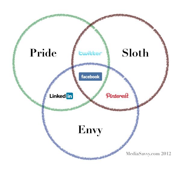 deadly_social_sins